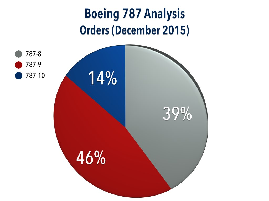 Boeing 787 Orders Analysis