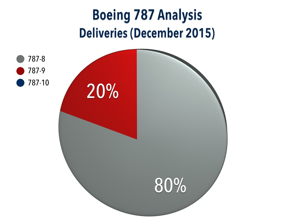 Boeing 787 Delivery Analysis