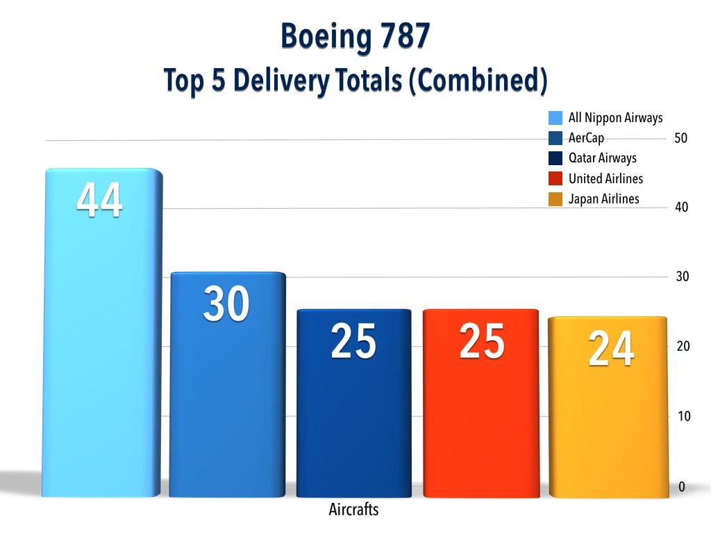 Boeing 787 Top 5 Customer Delivery Totals (December 2015)