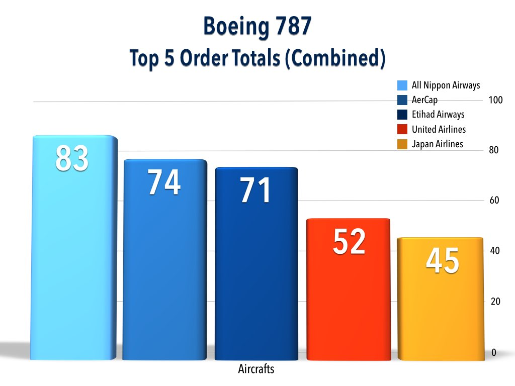 Boeing 787 Top 5 Customer Order Totals