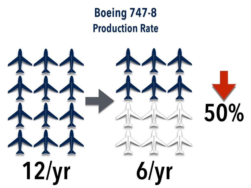Boeing Production for 747-8 in 2016