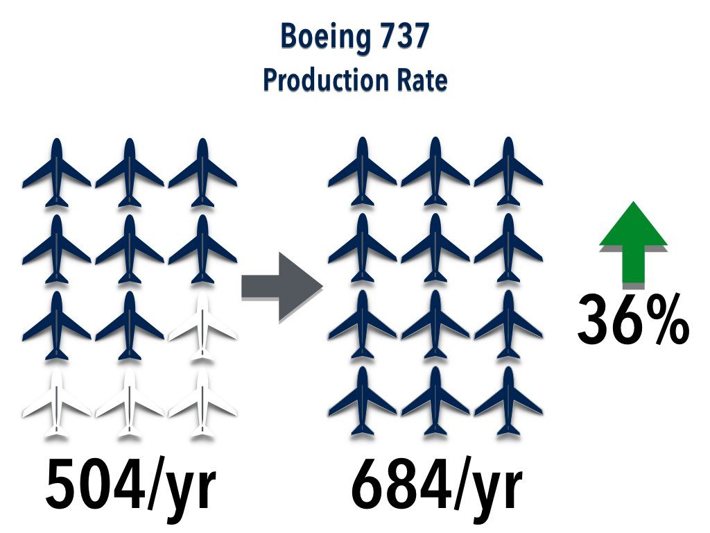 Boeing Production for 737 in 2016-2018