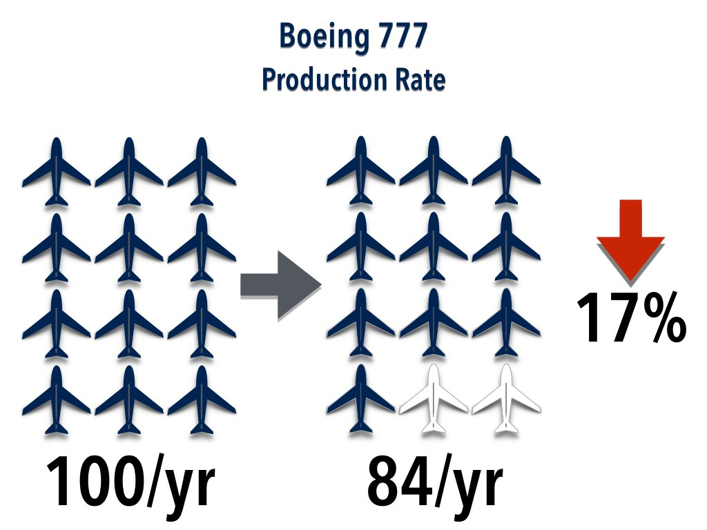 Boeing Production for 777 in 2016