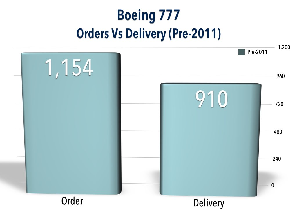 Boeing 777 Order vs Delivery (Pre-2011)