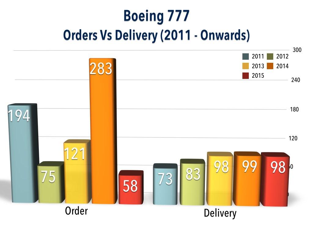 Boeing 777 Order vs Delivery (2011 - Onwards)