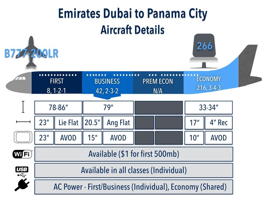 Emirates Dubai to Panama City Aircraft Details