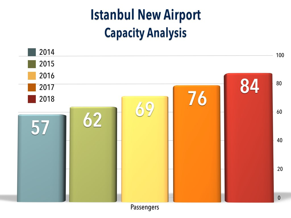 Passenger Projection for Istanbul Artutak Airport From 2014-2018