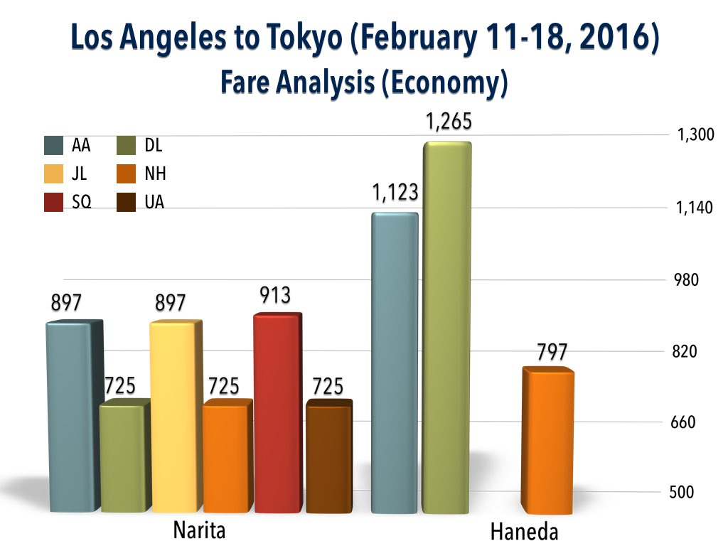 Fare Analysis - Los Angeles to Tokyo (February 11 - 18, 2016) (Economy)