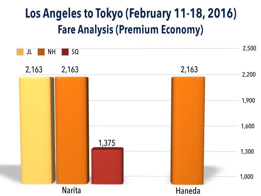 Fare Analysis - Los Angeles to Tokyo (February 11 - 18, 2016) (Premium Economy)