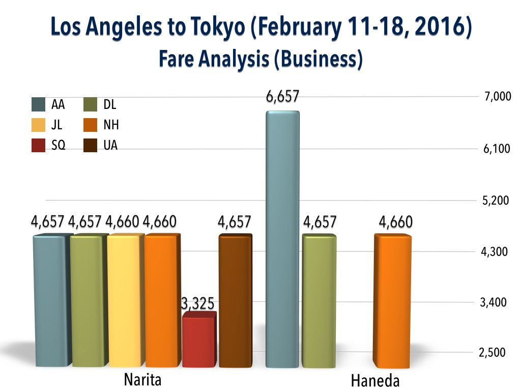 Fare Analysis - Los Angeles to Tokyo (February 11 - 18, 2016) (Business)