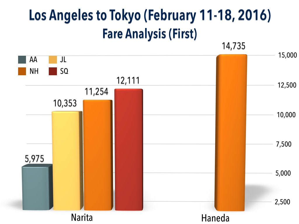 Fare Analysis - Los Angeles to Tokyo (February 11 - 18, 2016) (First)