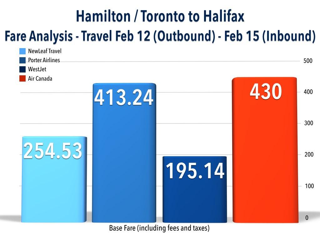 Hamilton / Toronto to Halifax Fare Analysis