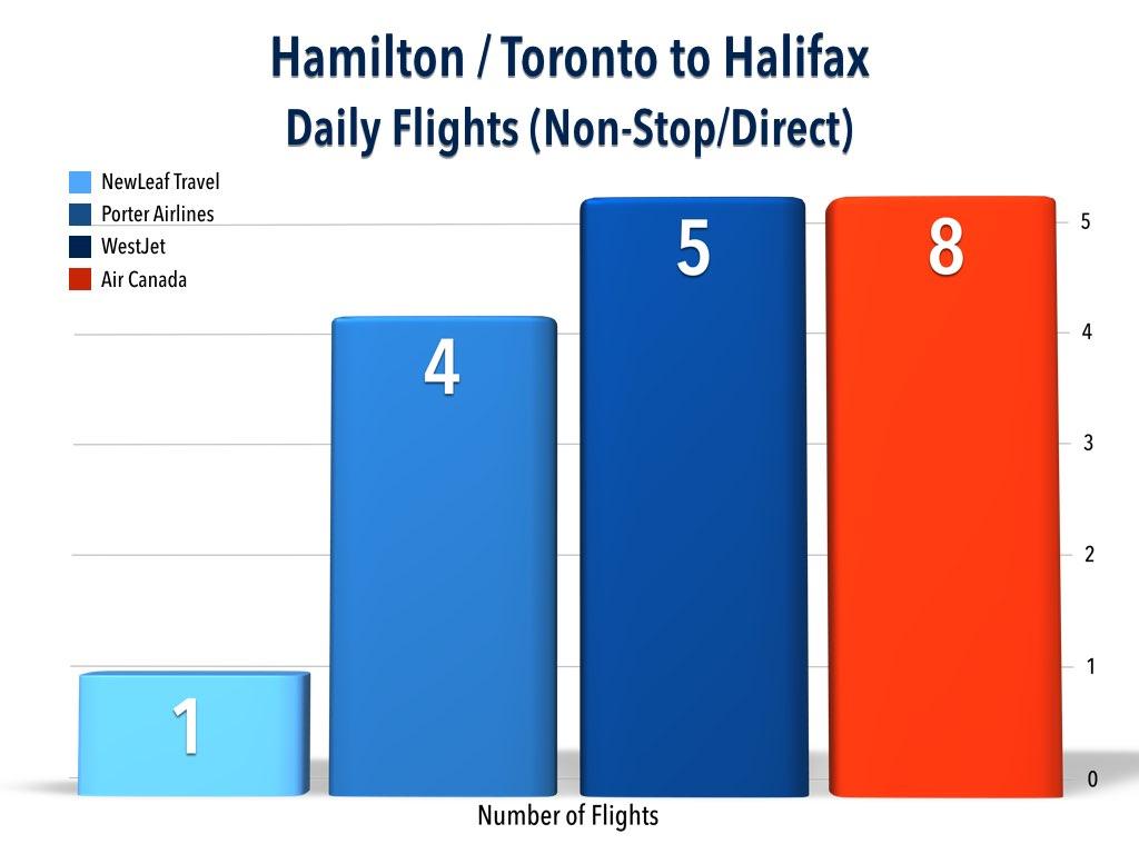 Hamilton / Toronto to Halifax Flight Analysis