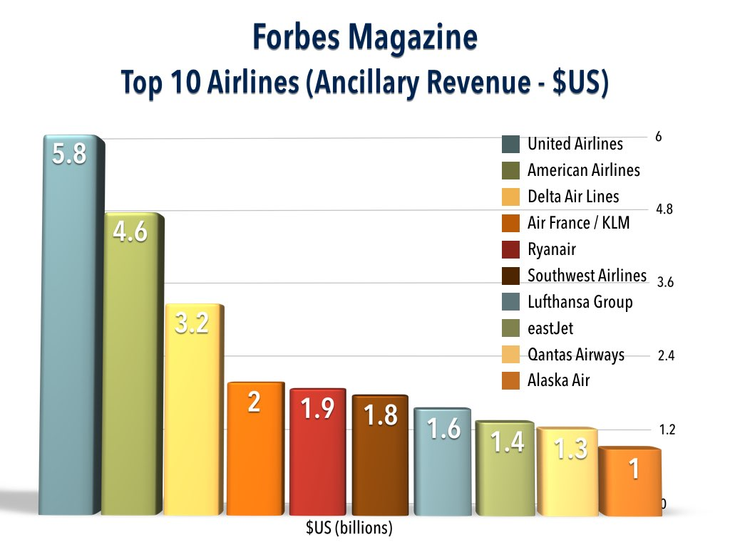 Top 10 Airlines Ancillary Revenue (2014)