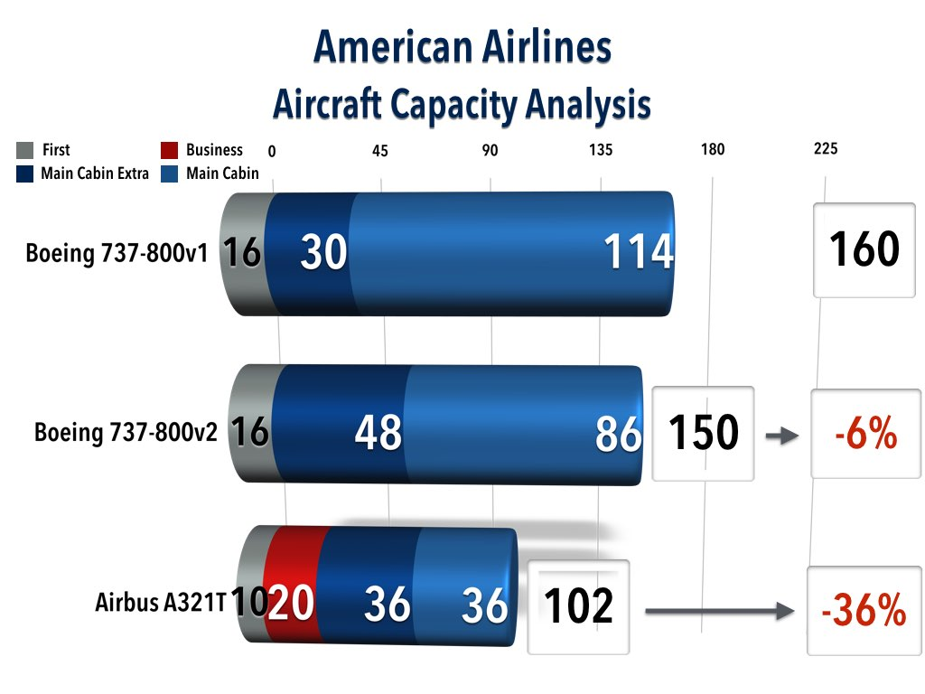American Airlines Aircraft Capacity Analysis (Boeing 737-800 Two Versions and Airbus A321T)
