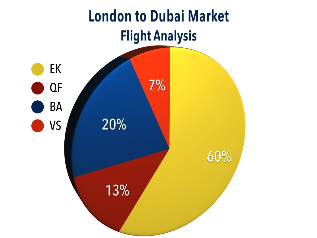 Dubai to London Market Analysis
