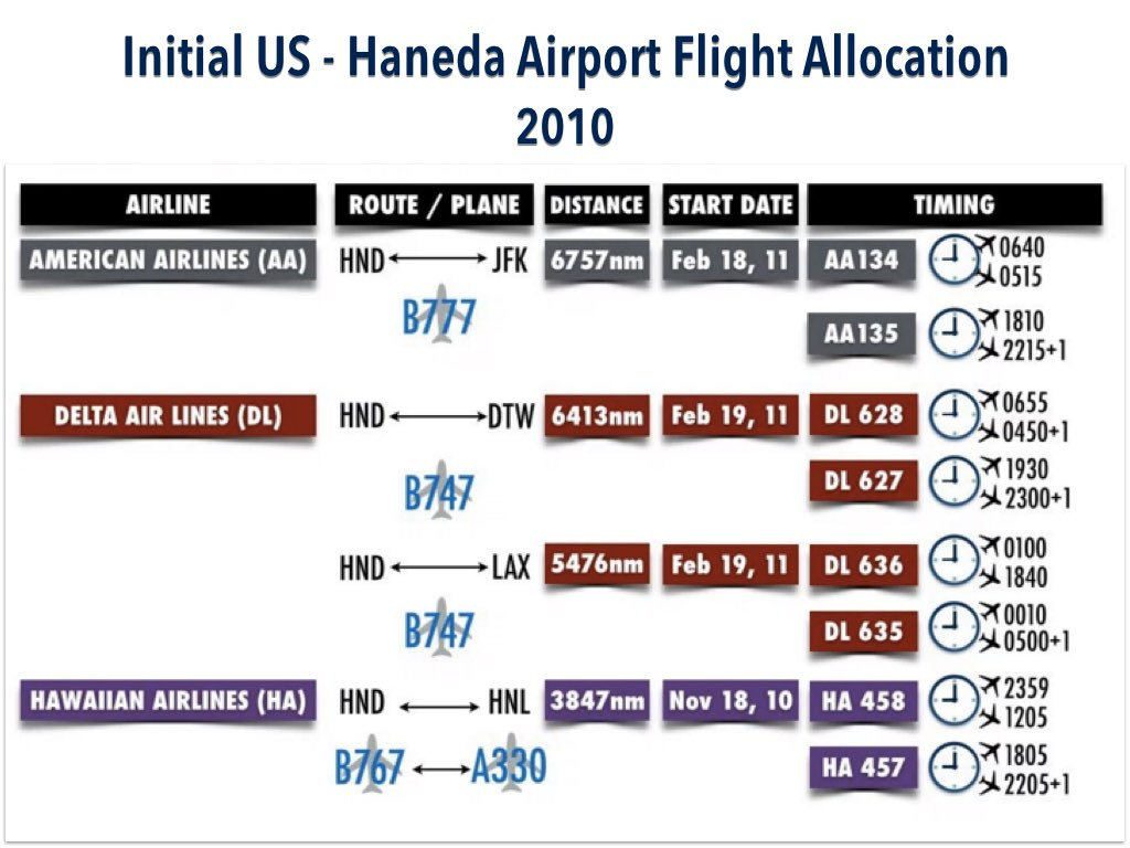 2010 Haneda Airport Slot Allocation and Schedule