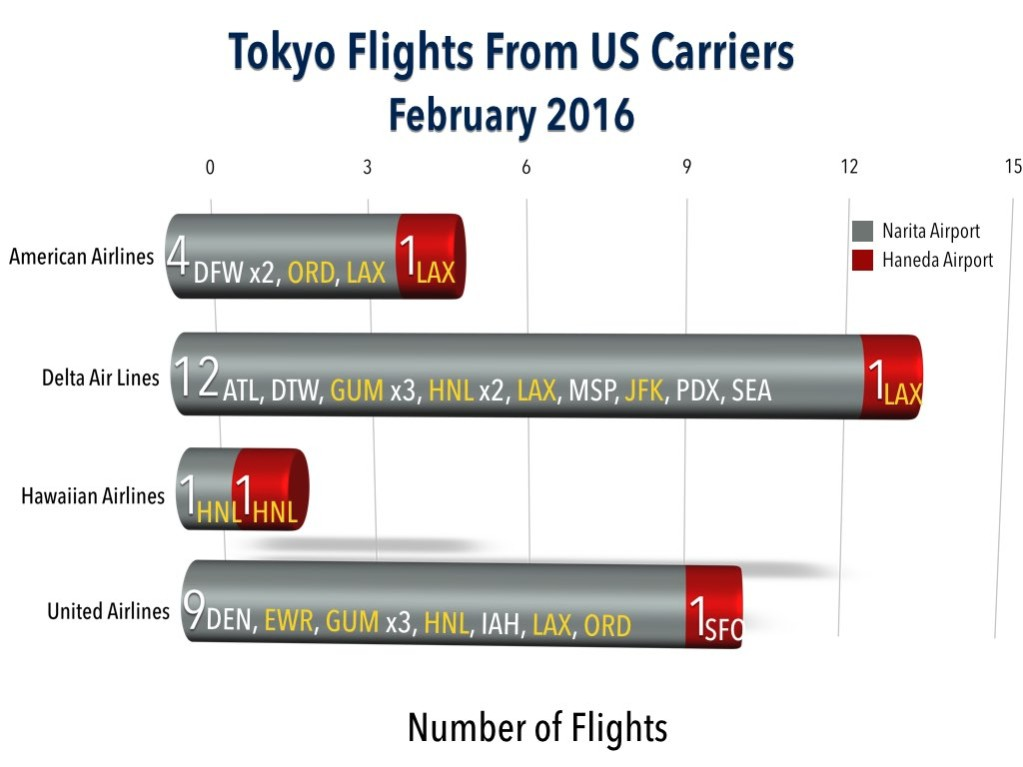 Tokyo Flights to the US (including territories) from American Carriers