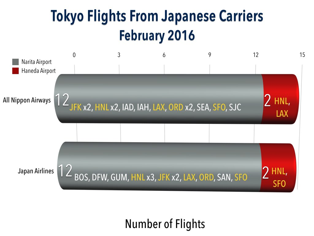 Tokyo Flights to the US from Japanese Carriers
