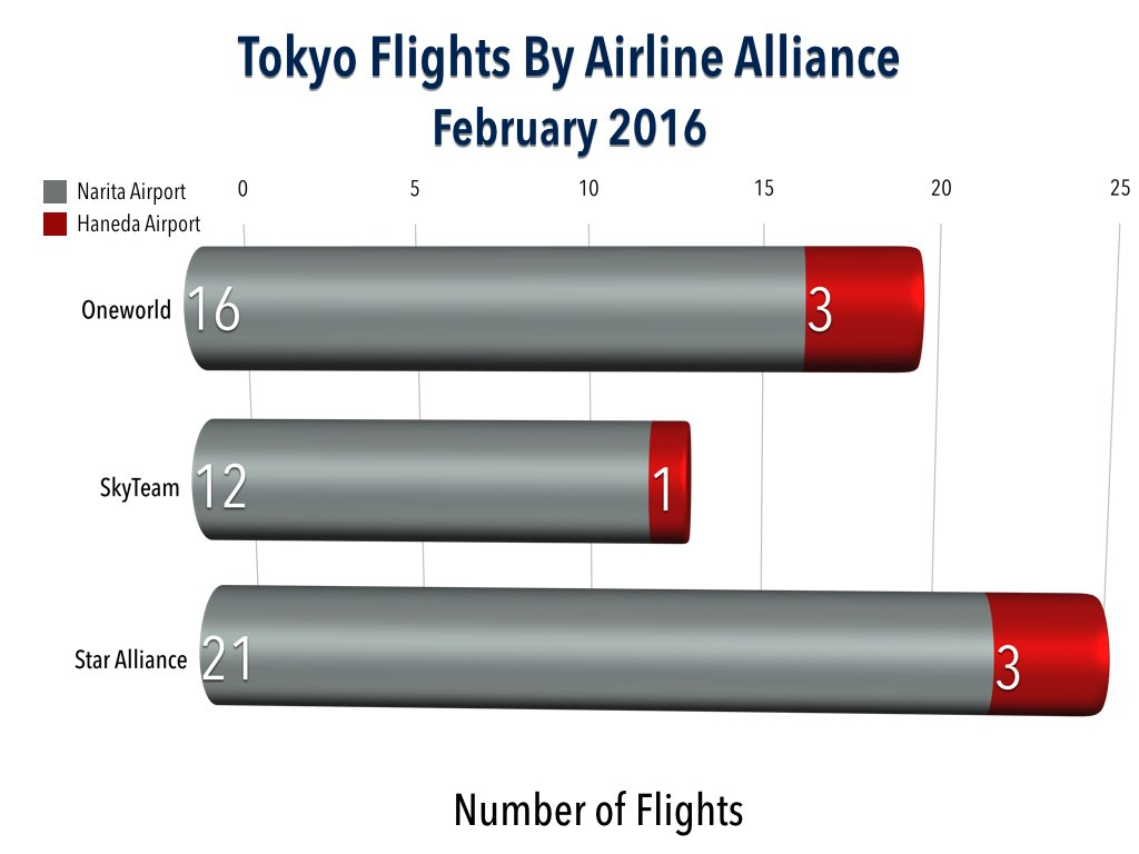 Total Tokyo to US Flights by Airline Alliance