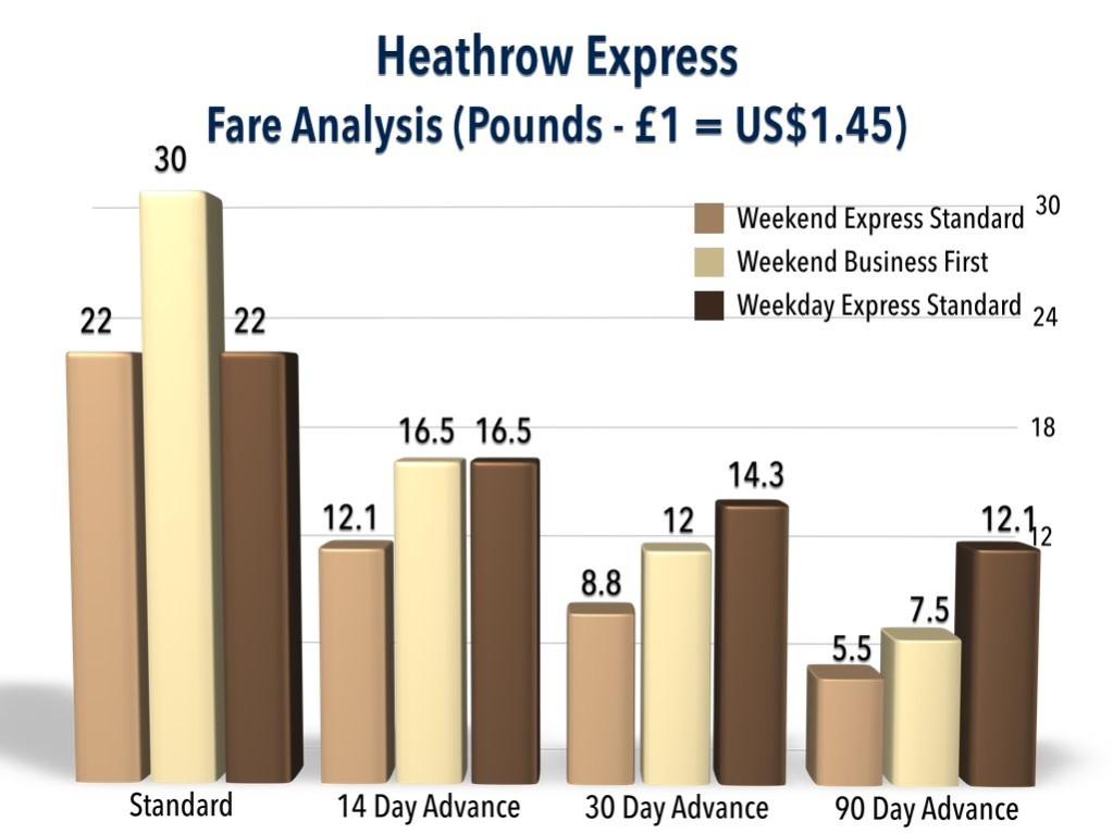 Heathrow Express Fare Analysis