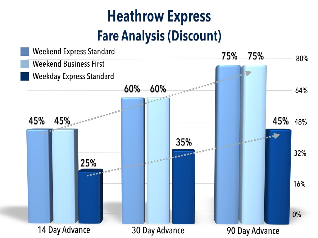 Heathrow Express Fare Analysis (Discount)