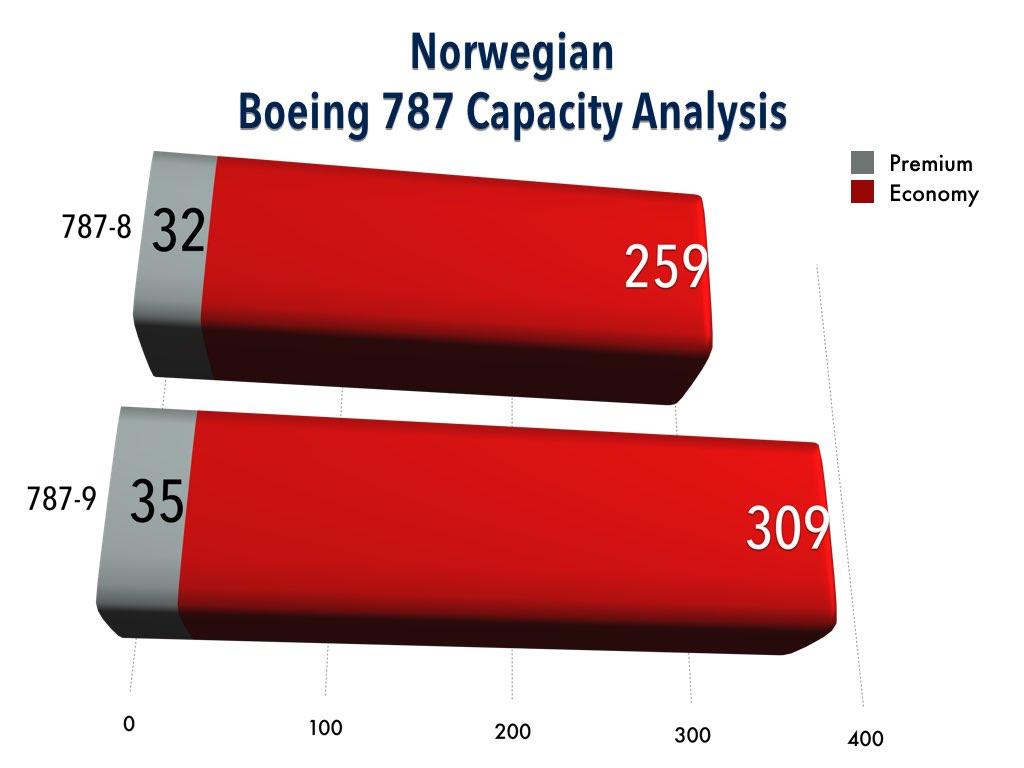 Norwegian Boeing 787 Capacity Analysis