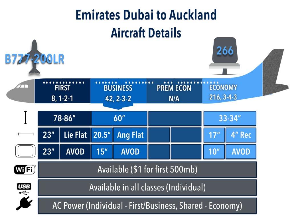 World's Longest Flights Emirates Dubai to Auckland Aircraft Details