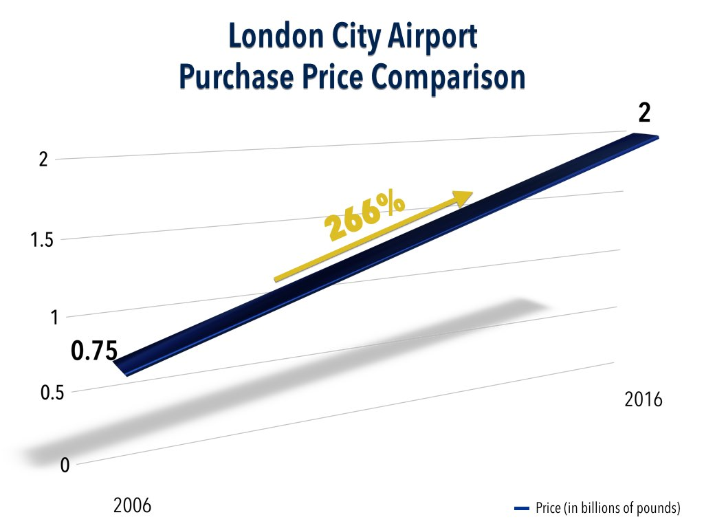 London City Airport Purchase Price Comparison