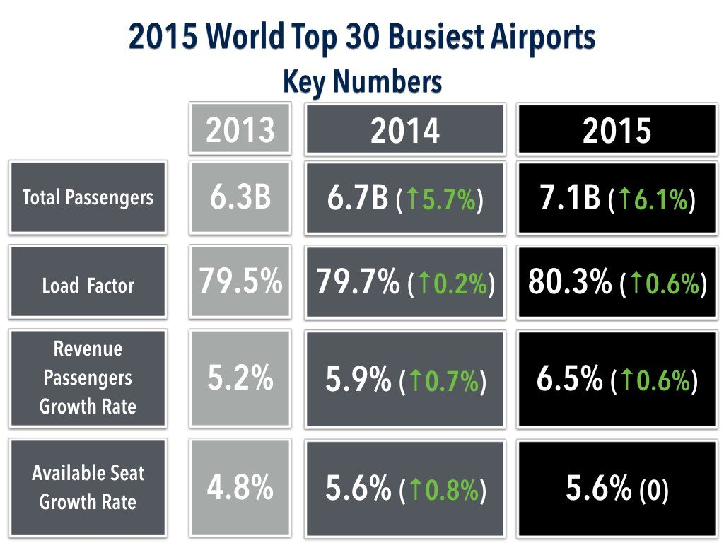 2015 World Top 30 Busiest Airports By Passengers - Key Statistics (Data from ICAO)