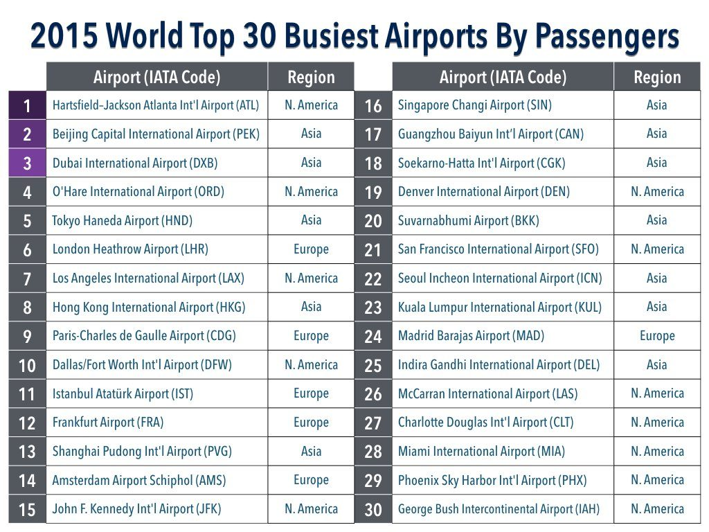 2015 World Top 30 Busiest Airports By Passenger Listing