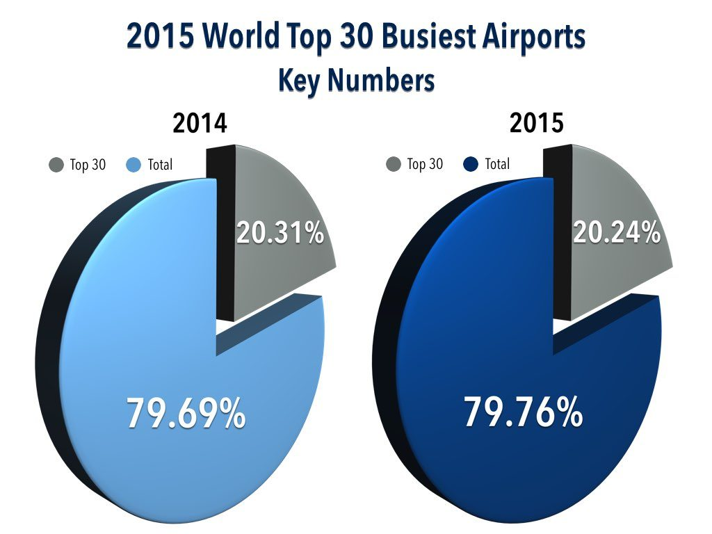 2015 World Top 30 Busiest Airports - Percentage of Total Carried
