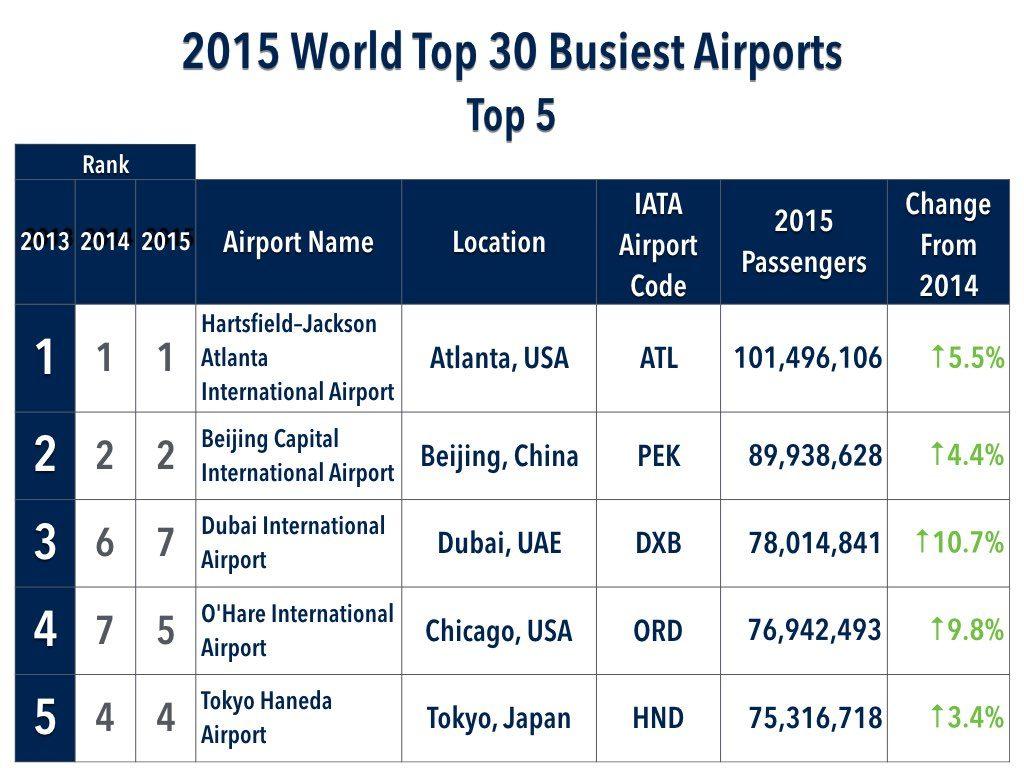 2015 World Top 30 Busiest Airports Top 5 - Atlanta (ATL), Beijing (PEK), Dubai (DXB), Chicago (ORD), Tokyo (HND)