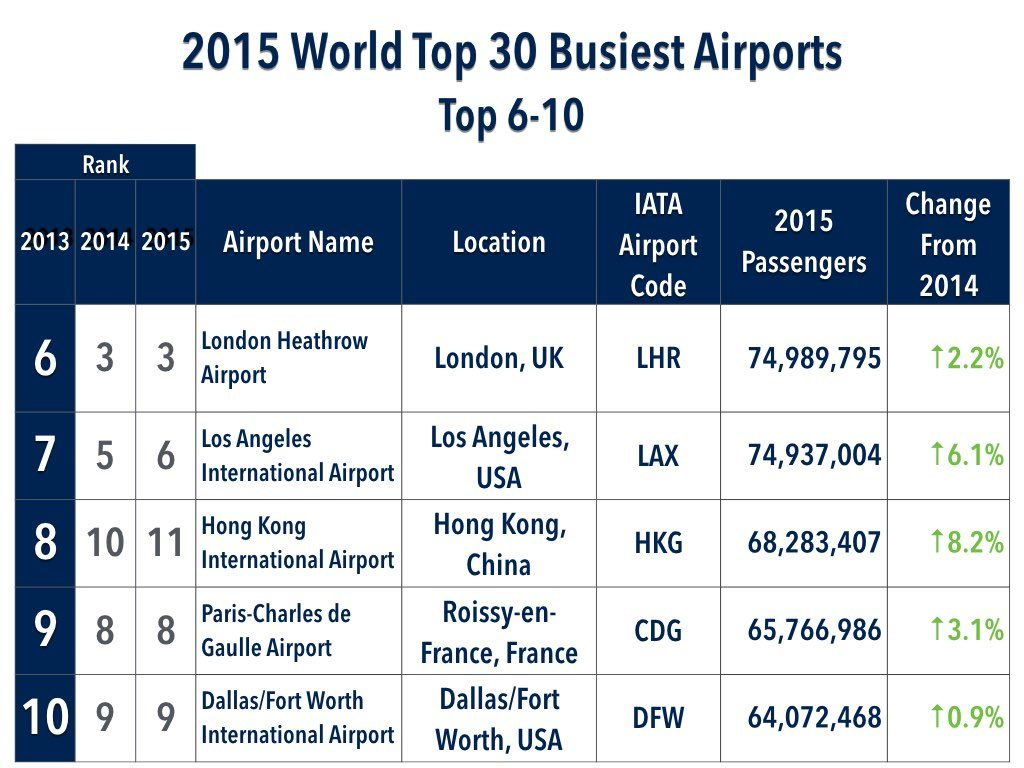 2015 World Top 30 Busiest Airports List Top 6-10