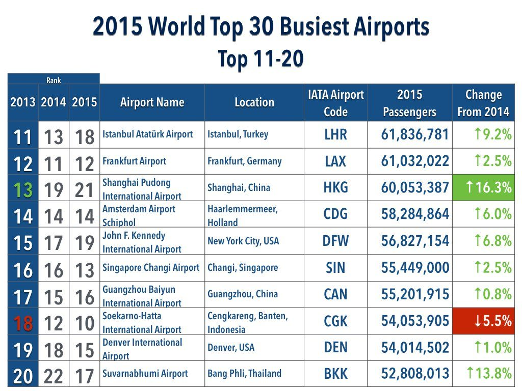 2015 World Top 30 Busiest Airports Top 11-20 List