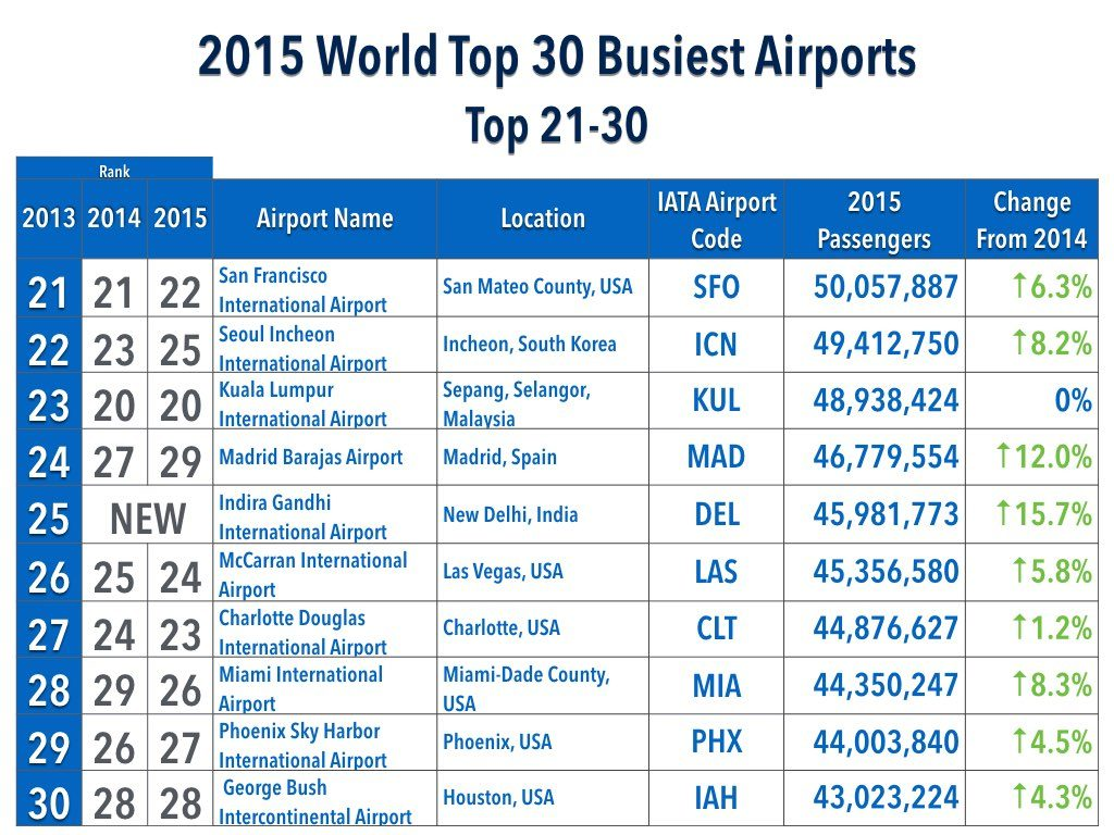2015 World Busiest Airports Top 21-30