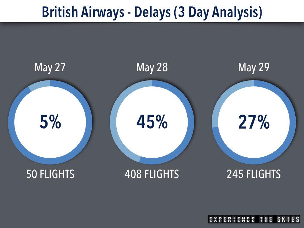 British Airways Flight Delays Analysis
