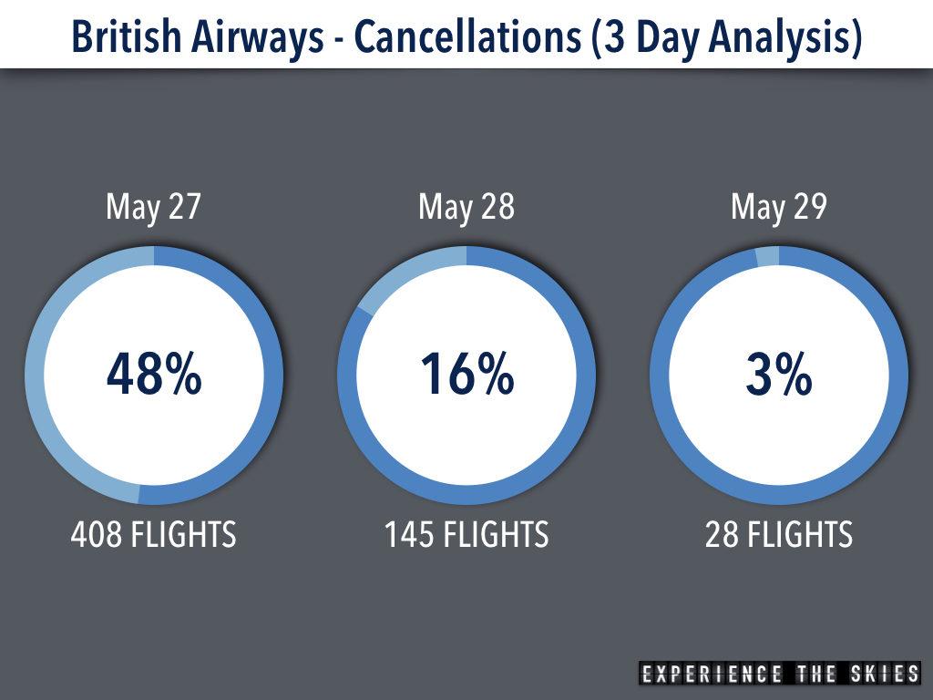 British Airways Flight Cancellation Analysis