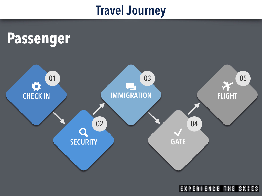 Passenger Travel Journey – Experience The Skies