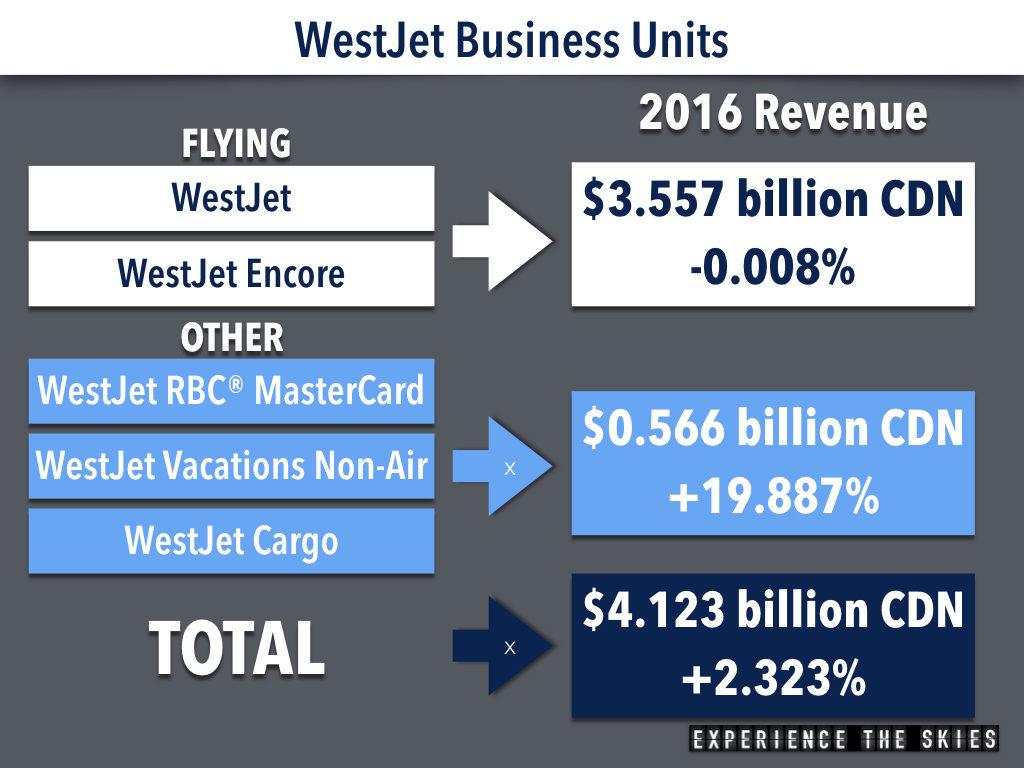 WestJet Business Units