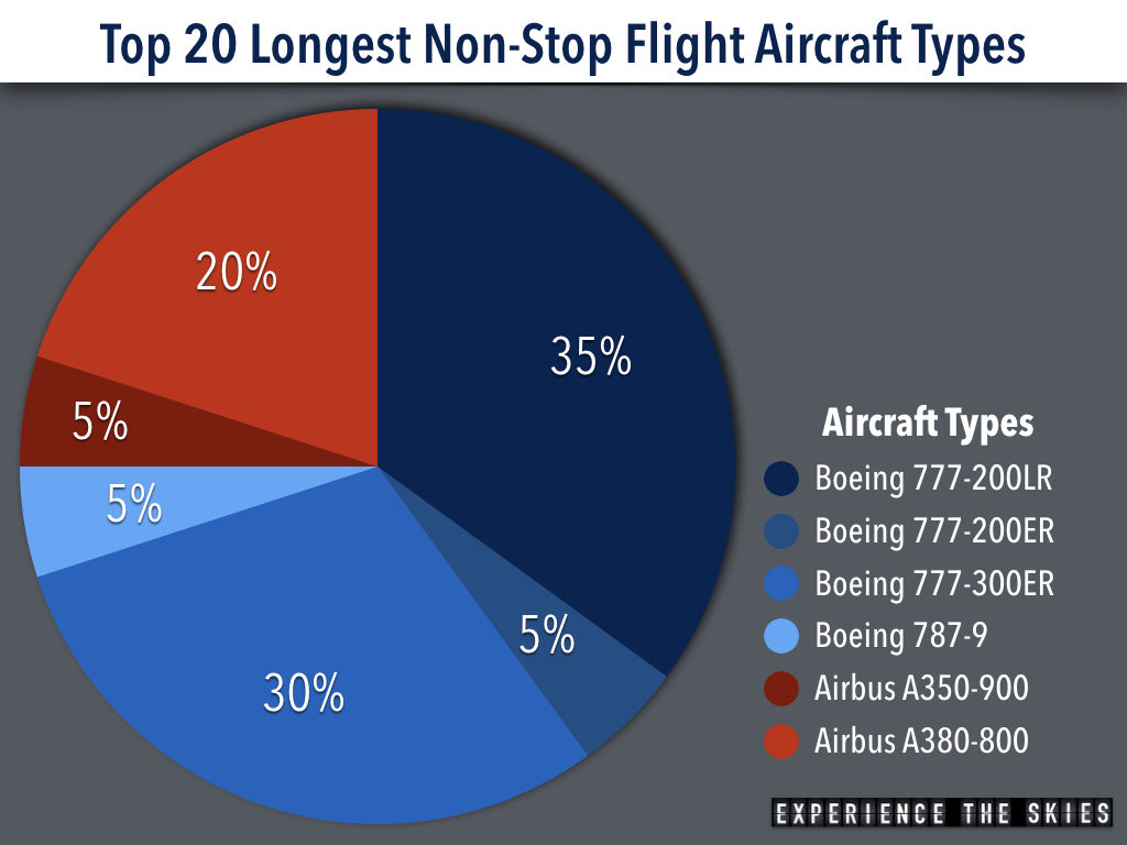2017 Longest Flight Aircraft Analysis
