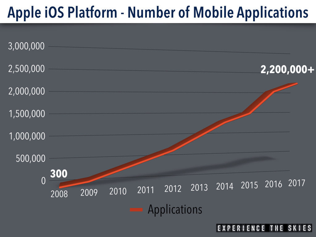 Apple iOS Platform - Number of Applications Since Launch