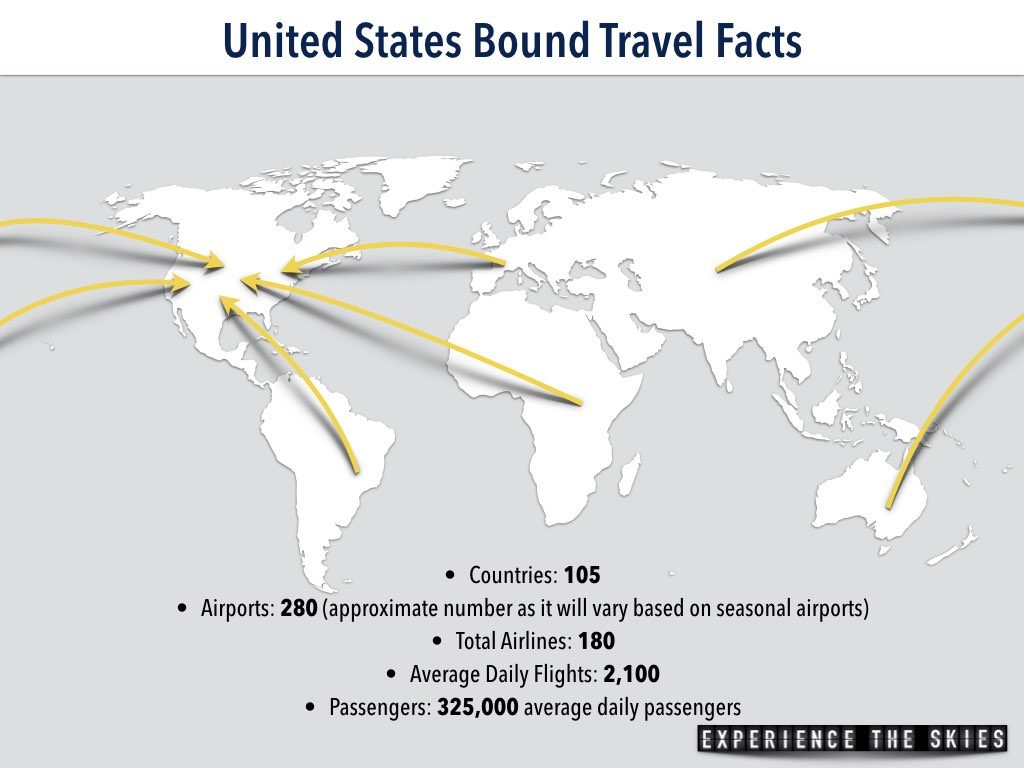 United States Bound Travel Facts / Statistics