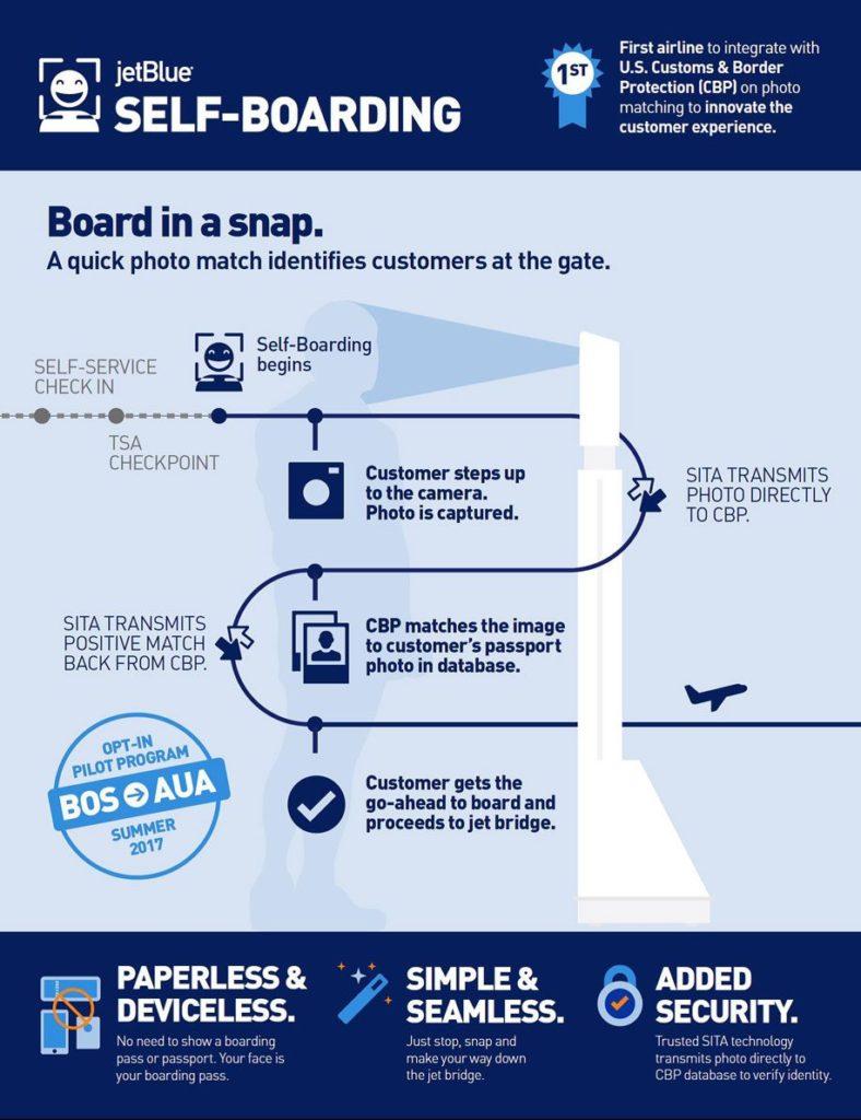 jetBlue Biometric Boston To Aruba
