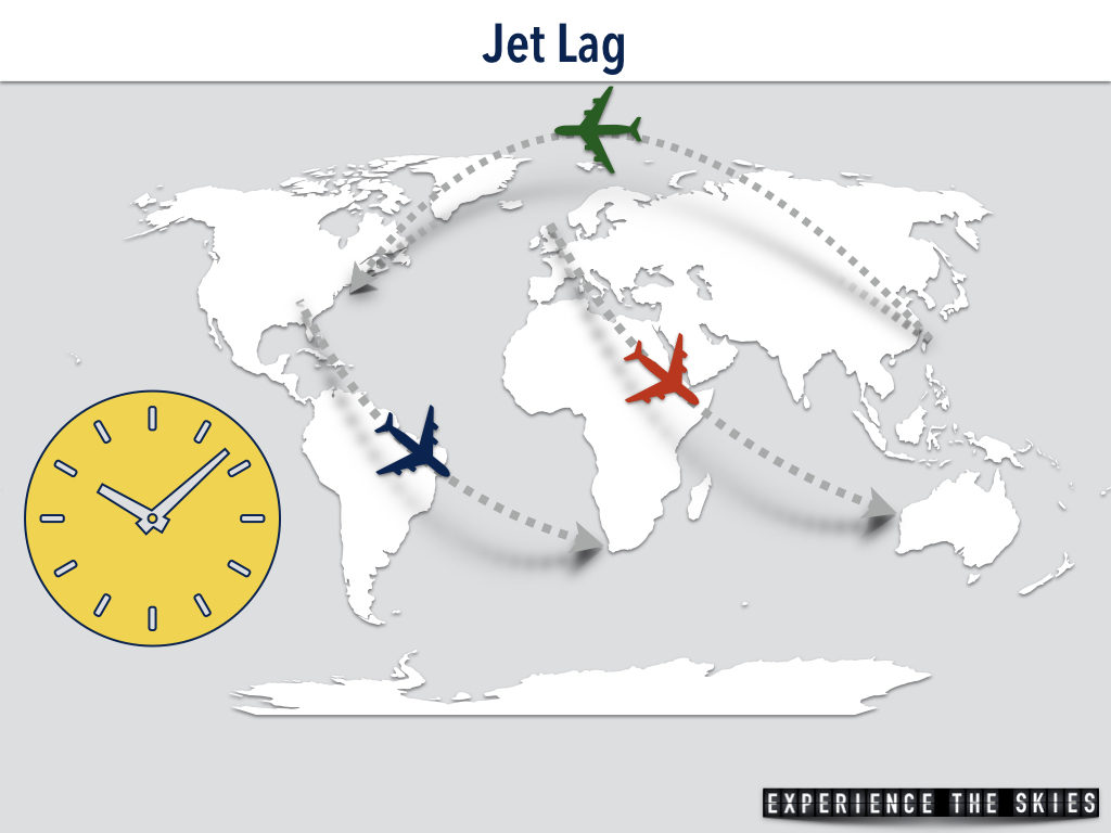 Jet Lag Effects