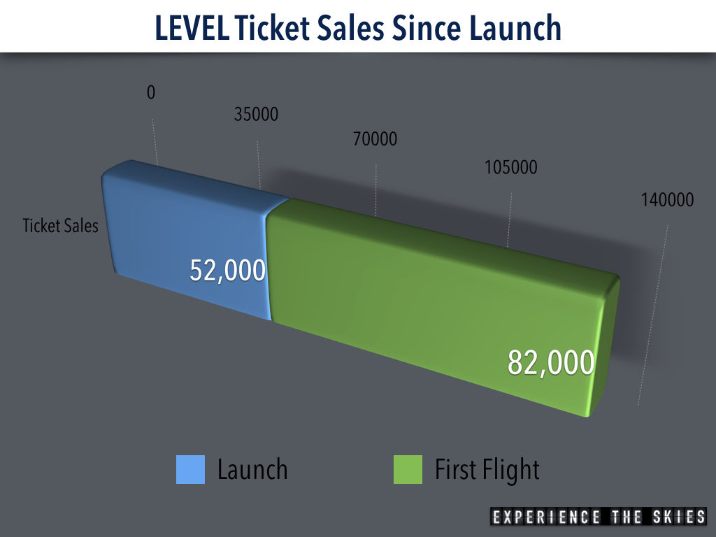 LEVEL Ticket Sales Since Launch