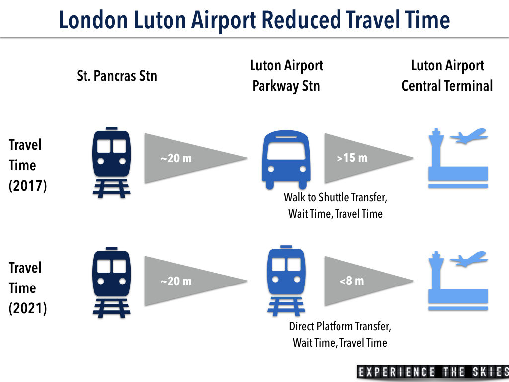London Luton Airport Rail Link Travel Time