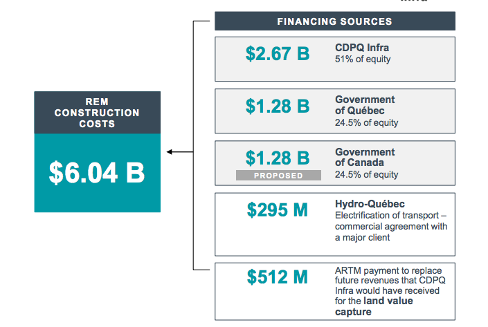Montreal REM Funding Breakdown