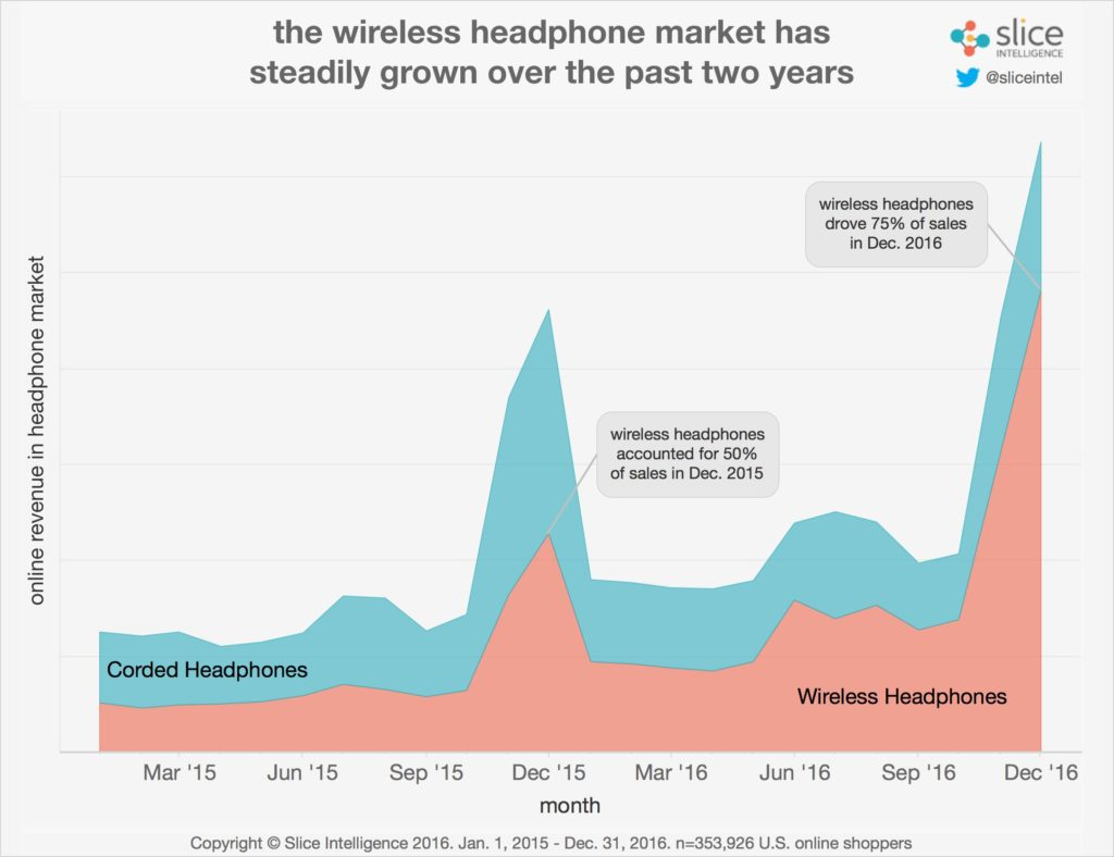 Corded vs Wireless Headphone Market share 2015 to 2016