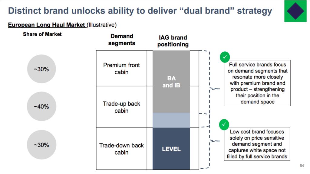 dual brand strategy